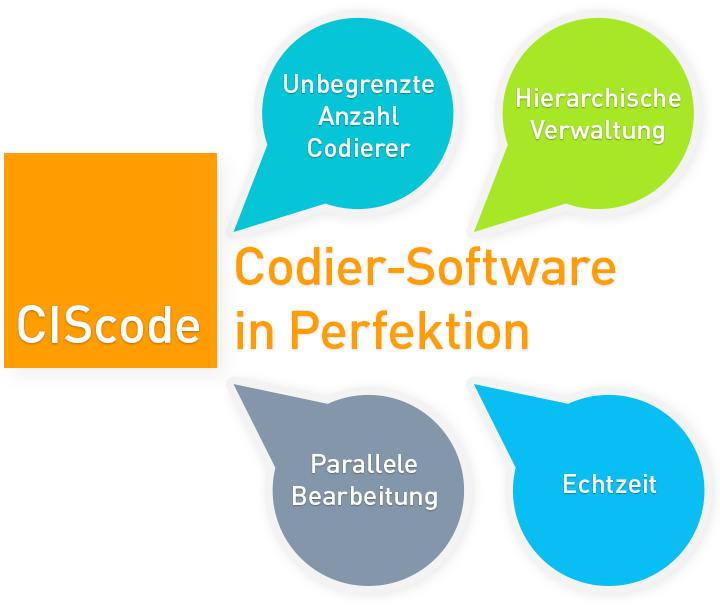 Die Grafik aus bunten Tropfen und einem orangefarbenen Quadrat mit dem Begriff CIScode zeigt im Mittelpunkt das Wort Codier-Software und drum herum 4 wichtige Argumente für diese IfaD-Software.