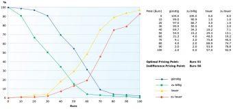 In dem zweiten Graph zum Price Sensitivity Measurement – PSM – werden der Optional und der Indifference Pricing Point dargestellt.