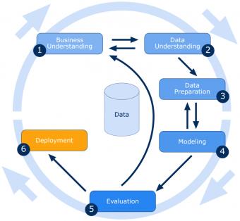 Das Bild zeigt eine schematische Darstellung des Ablaufs eines typischen Data Mining Projektes mit dem Namen CRISP-DM CRoss-Industry Standard Process for Data Mining.