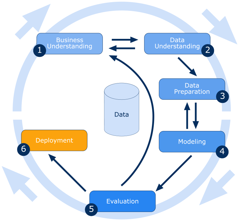 data mining projects A data mining project is part of an analysis services solution during the design process, the objects that you create in this project are available for testing and.