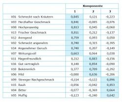 Für die Faktorenanalyse ist eine Tabelle mit 16 Merkmalen und 3 Komponenten zu sehen. Die Werte sind in niedrigen Dezimalzahlen dargestellt.