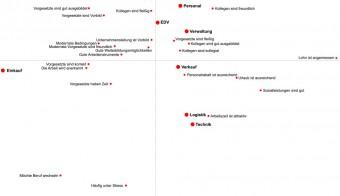 Zu sehen ist das Beispiel einer Korrespondenzanalyse mit Positionierung der Abteilungen einer Kaufhauskette. Eingeteilt ist die Darstellung in verschiedene Kästchen.