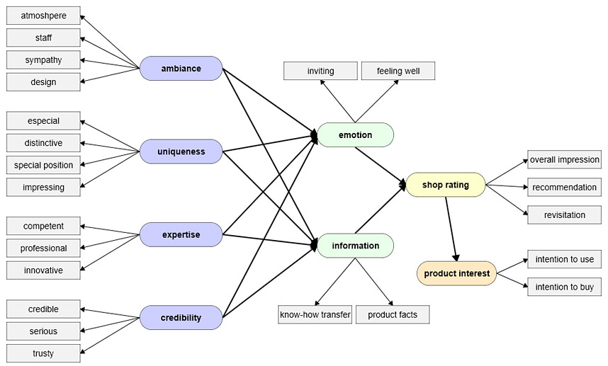 structural equation modeling Ibm spss amos lets you easily use structural equation modeling (sem) to test hypotheses on complex variable relationships and gain new insights from data.