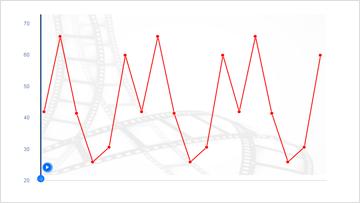Zu sehen unter Charts und Charting sind drei Beispiel-Charts mit Kurven, Balken und gemischten Grafiken.
