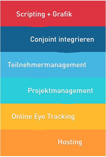 Hinter dem Titel Scripting und Grafik Service ist ein grauer Hintergrund mit einer abstrakten Grafik zu sehen, bestehend aus 5 verschiedenfarbigen Tropfen mit den Begriffen Scripting & Grafik-Service Integration von Conjoints, Online Eye Tracking-Service, Teilnehmer-Management, Hosting und Hardware und Projektmanagement.