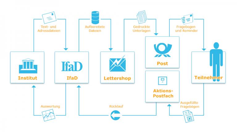Anhand einer einfachen Ablaufkette wird die postalische Befragung illustriert. Vom Institut über IfaD und Post zum Teilnehmer und wieder zurück.