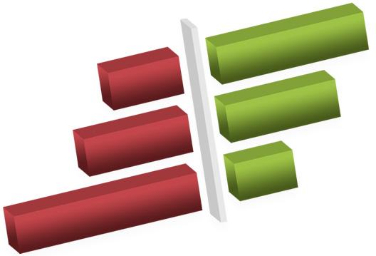 Die abstrakte Grafik zu PRA Treiberanalysen zeigt ein dreidimensionales Balkendiagramm mit roten und grünen Ergebnis-Balken.