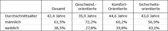 Die Abbildung zeigt eine Tabelle in dieser Clusteranalyse für die drei ermittelten Autofahrer-Typen nach Alter und Geschlecht.