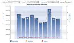 Die Abbildung zeigt prognostizierte Marktanteile, Einnahmen und Gewinne der 10 Kombinationen mit maximalen Gewinnaussichten in Form eines Balkendiagramms (Conjoint-Analyse).
