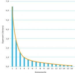 Man sieht die Eigenwerte einer Hauptkomponentenanalyse (grafisch), eine abfallende Kurve in der Faktorenanalyse.