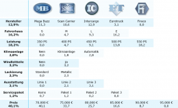 Die Abbildung zeigt die Präferenzstruktur in dieser Conjoint-Analyse von Entscheidern im Markt schwerer in diesem Beispiel 5 Lkw.