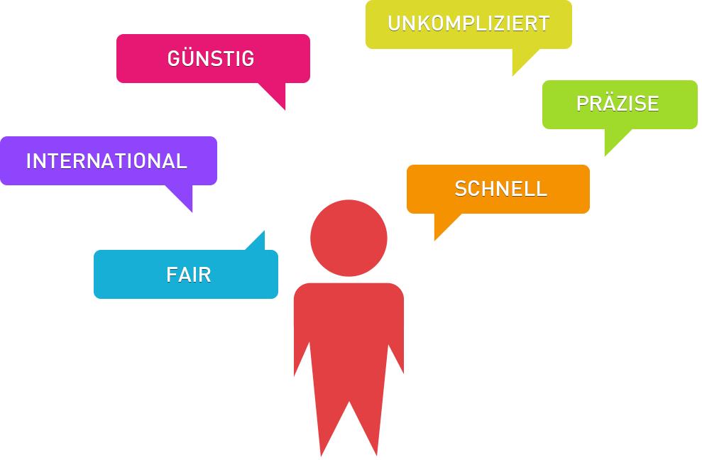 Codierung (halb-)offener Nennungen von IfaD