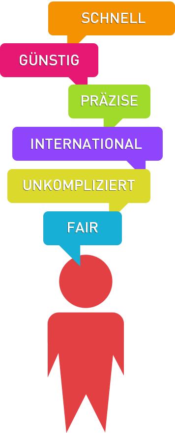 Uebersicht1_sp_de