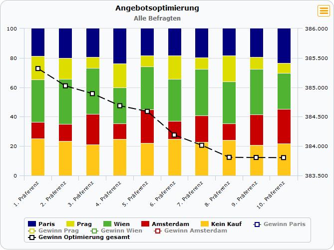 Aus der IfaD Statistics Toolbox für alle: Marktsimulation mit Conjoint-Daten