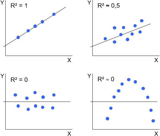 Lineare Regression Datatab 5