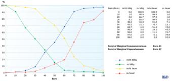 In dem dritten Graph zum Price Sensitivity Measurement – PSM – wird der Point of Marginal Inexpensiveness/Expensiveness dargestellt.